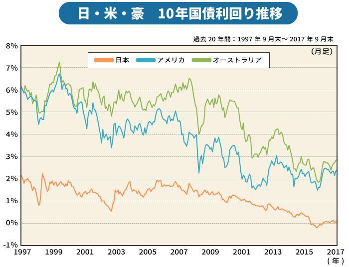 日・米・豪 国債利回り推移