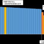 三井住友海上あいおい生命の「&LIFE逓減定期保険」を徹底分析